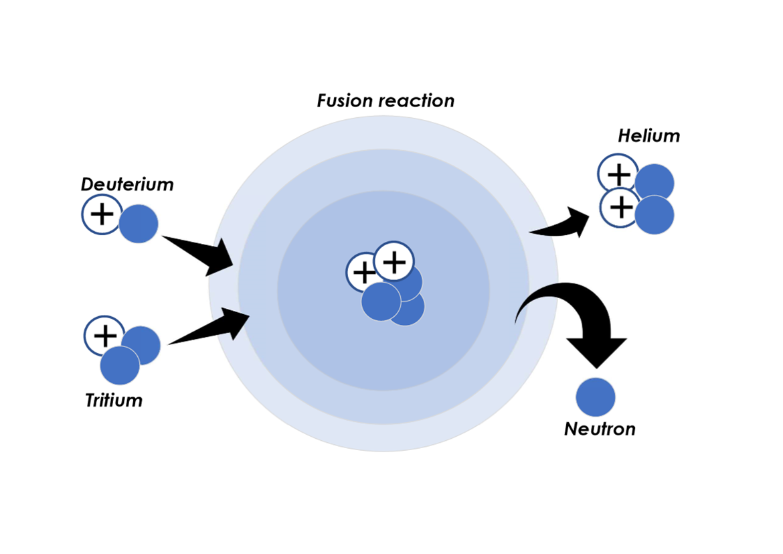 什么是核聚变 为什么很难实现?