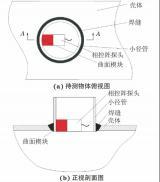 带凸面声透镜的相控阵超声检测技术