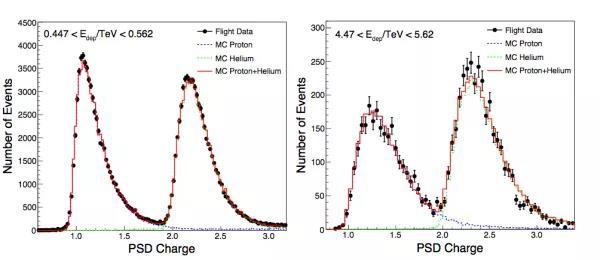 """<p>""""悟空""""号获得TeV以上能区迄今最精确宇宙线轻核能谱</p>"""