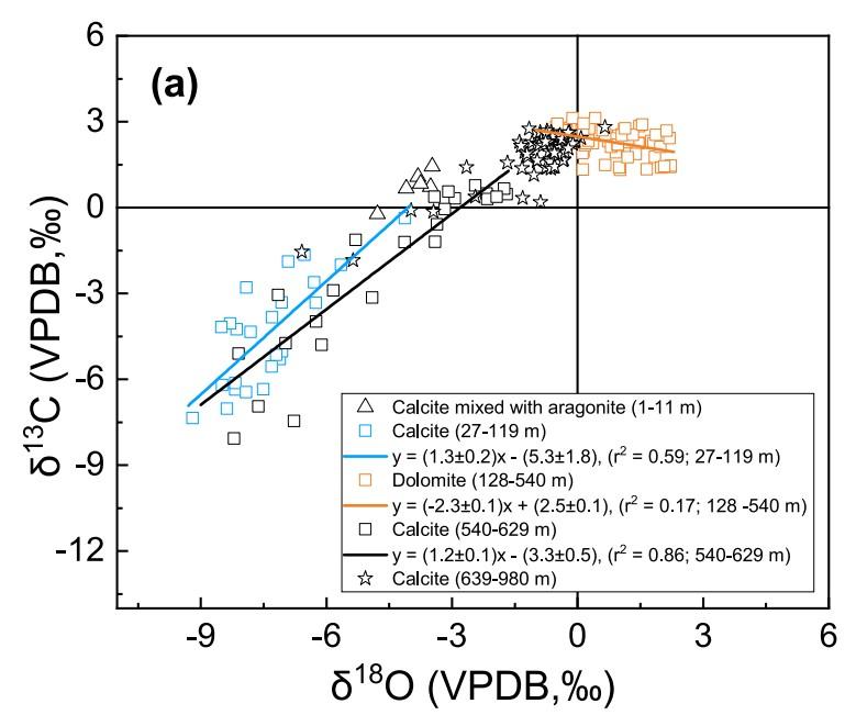 <p>广州地化所、深地科学卓越创新中心在利用团簇同位素技术研究岛礁碳酸盐成岩作用上取得新进展</p>