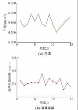 增材制造高温合金的相控阵超声检测