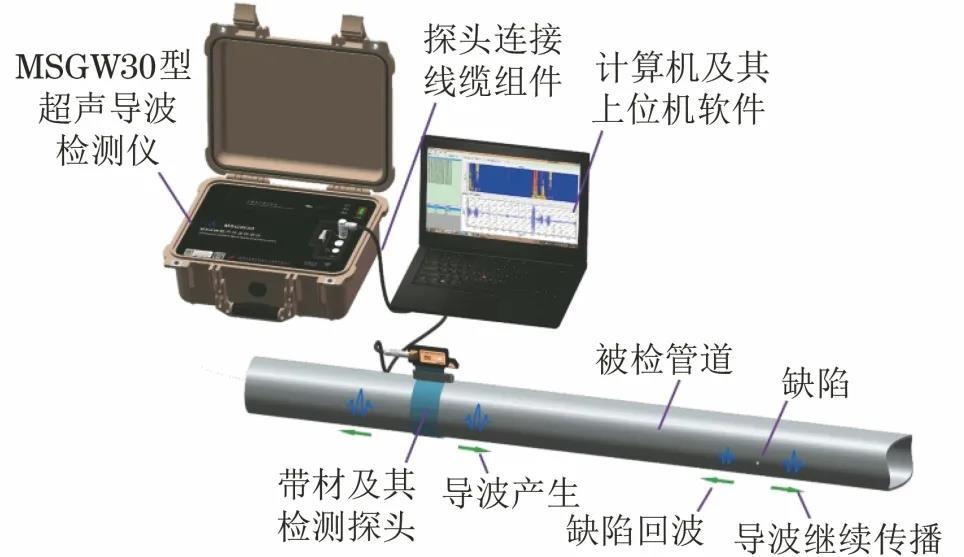 <p>超声导波+脉冲涡流:承压设备腐蚀检测新思路</p>