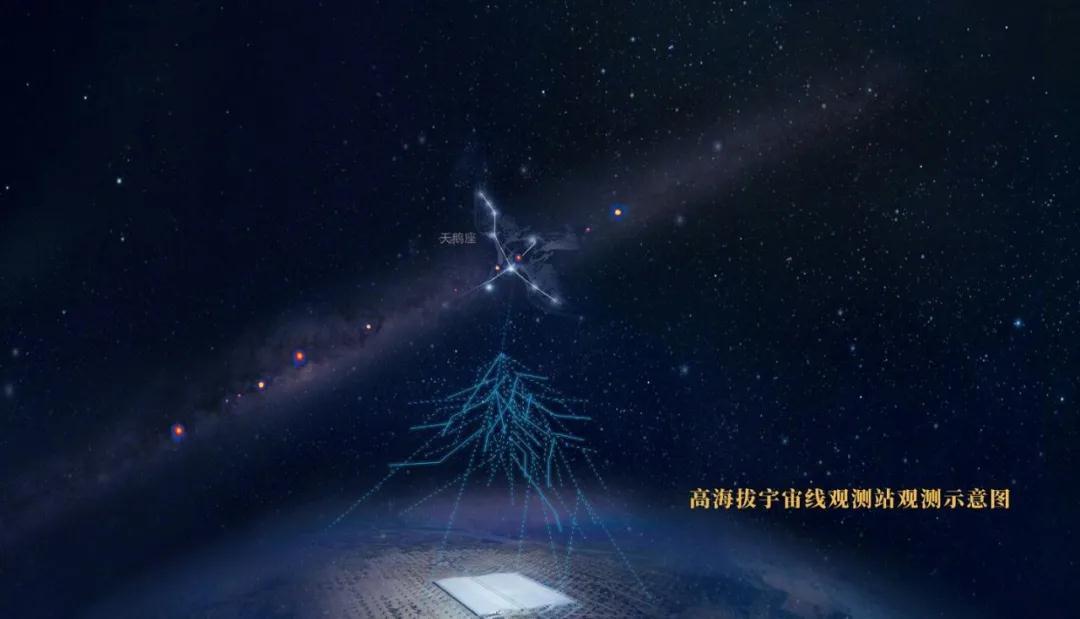"""<p>""""兵器造""""光电倍增管助力中国开启""""超高能伽马天文学""""时代</p>"""
