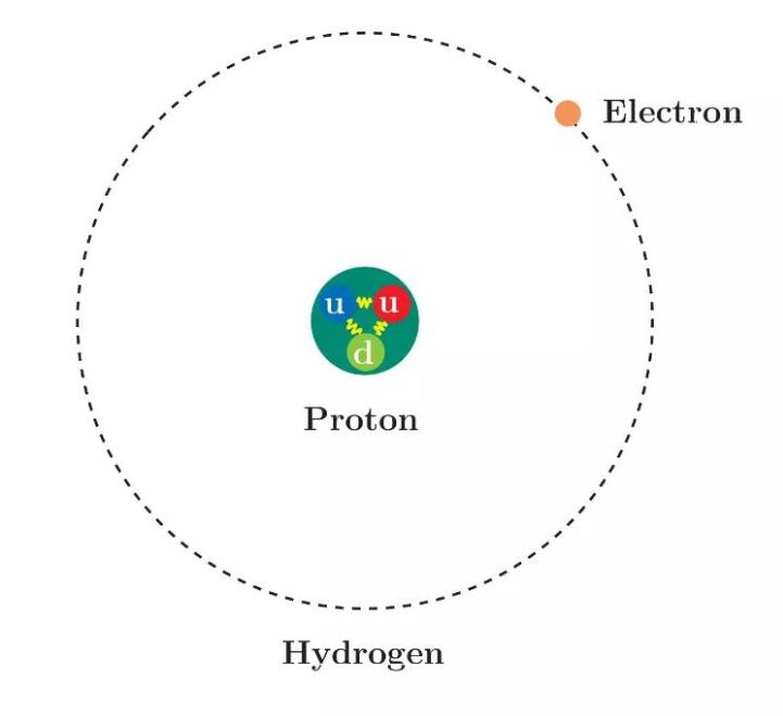 质子到底有多大?新的半径测量来了