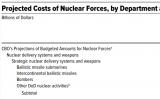 <p>美国国会预算办公室报告《2021-2030年美国核力量成本预估》</p>