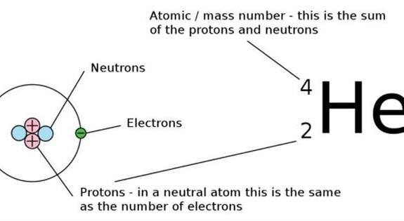 <p>我们能把铅变成金子吗?能,但是有放射性</p>