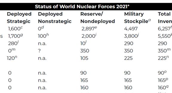 <p>美智库评估世界核力量现状</p>