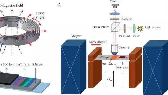 <p>超导带材损伤演化检测技术获得突破</p>